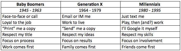 generational gap - chart