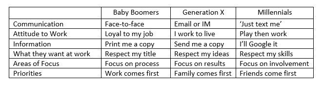 Communication Among Different Generations